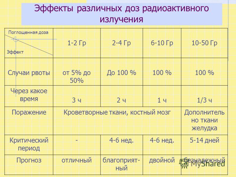 Эффекты различных доз радиоактивного излучения Поглощенная доза Эффект 1-2 Гр2-4 Гр6-10 Гр10-50 Гр Случаи рвотыот 5% до 50% До 100 %100 % Через какое время 3 ч2 ч1 ч1/3 ч ПоражениеКроветворные ткани, костный мозгДополнитель но ткани желудка Критическ
