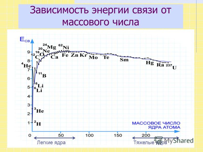 Зависимость энергии связи от массового числа Тяжелые ядраЛегкие ядра