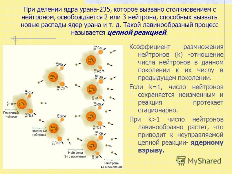 При делении ядра урана-235, которое вызвано столкновением с нейтроном, освобождается 2 или 3 нейтрона, способных вызвать новые распады ядер урана и т. д. Такой лавинообразный процесс называется цепной реакцией. Коэффициент размножения нейтронов (k) -