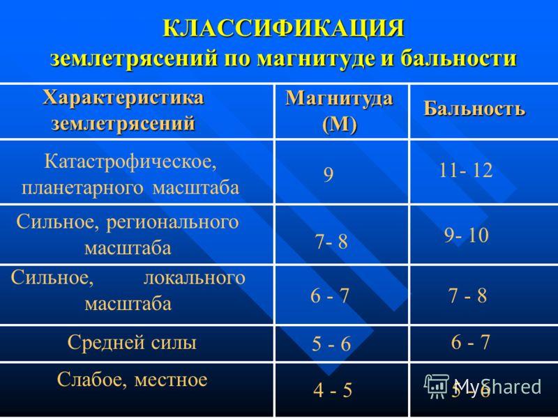 КЛАССИФИКАЦИЯ землетрясений по магнитуде и бальности Характеристиказемлетрясений Магнитуда (М) Бальность Катастрофическое, планетарного масштаба 9 11- 12 Сильное, регионального масштаба 7- 8 9- 10 Сильное, локального масштаба 6 - 77 - 87 - 8 Средней