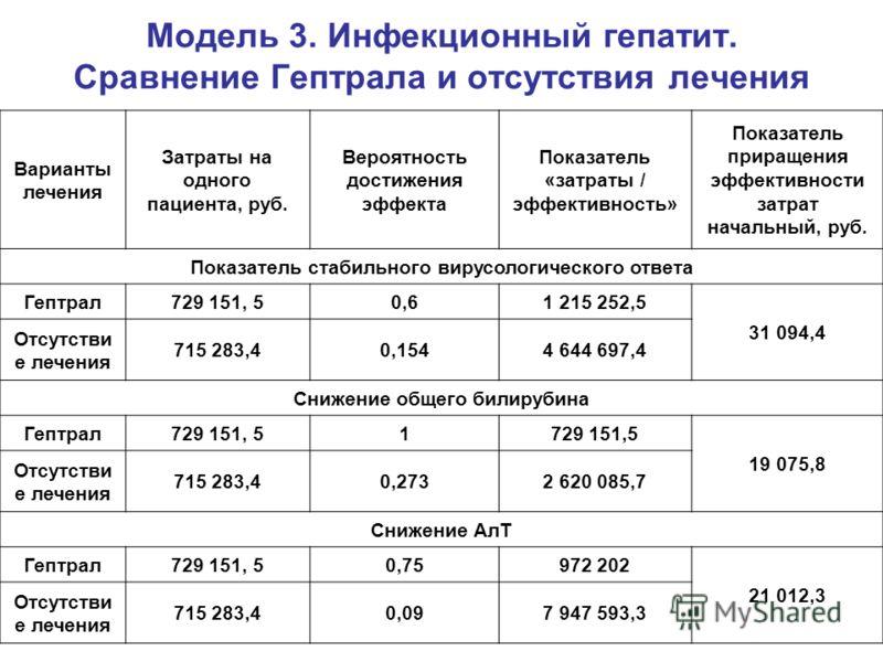 Модель 3. Инфекционный гепатит. Сравнение Гептрала и отсутствия лечения Варианты лечения Затраты на одного пациента, руб. Вероятность достижения эффекта Показатель «затраты / эффективность» Показатель приращения эффективности затрат начальный, руб. П