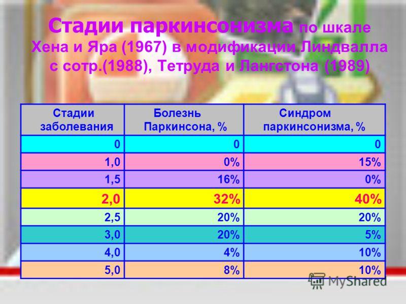 Стадии паркинсонизма по шкале Хена и Яра (1967) в модификации Линдвалла с сотр.(1988), Тетруда и Лангстона (1989) Стадии заболевания Болезнь Паркинсона, % Синдром паркинсонизма, % 000 1,00%15% 1,516%0% 2,032%40% 2,520% 3,020%5% 4,04%10% 5,08%10%