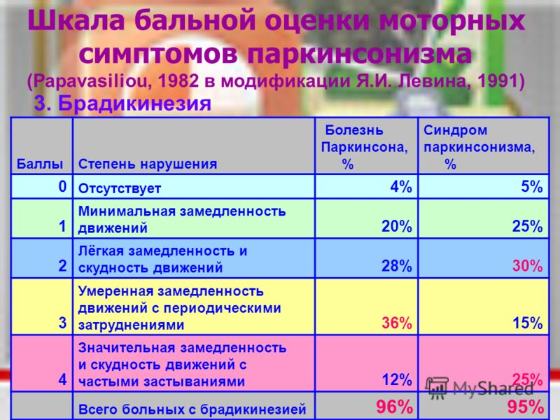 Шкала бальной оценки моторных симптомов паркинсонизма (Papavasiliou, 1982 в модификации Я.И. Левина, 1991) 3. Брадикинезия БаллыСтепень нарушения Болезнь Паркинсона, % Синдром паркинсонизма, % 0 Отсутствует 4%5% 1 Минимальная замедленность движений 2