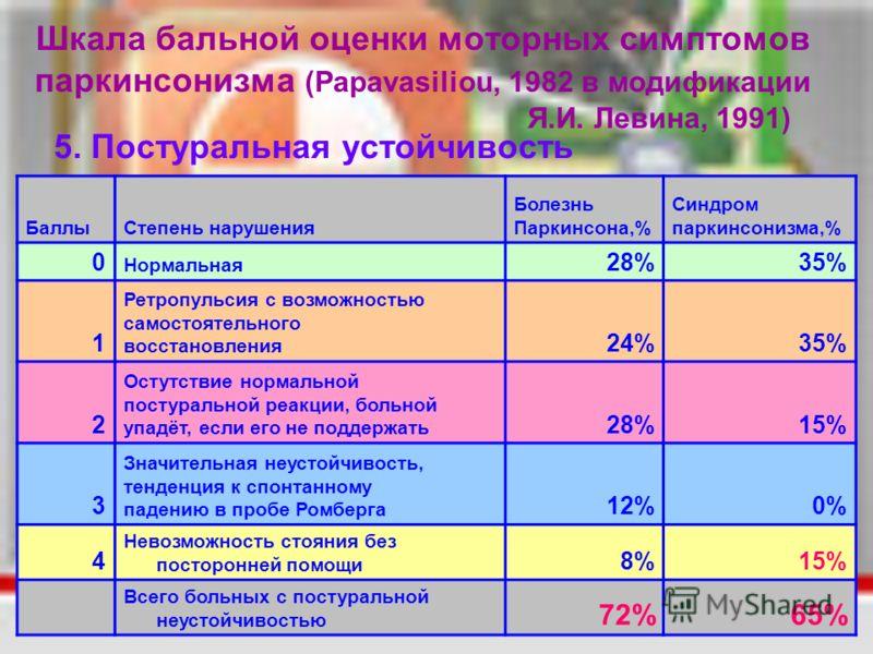 Шкала бальной оценки моторных симптомов паркинсонизма (Papavasiliou, 1982 в модификации Я.И. Левина, 1991) 5. Постуральная устойчивость БаллыСтепень нарушения Болезнь Паркинсона,% Синдром паркинсонизма,% 0 Нормальная 28%35% 1 Ретропульсия с возможнос