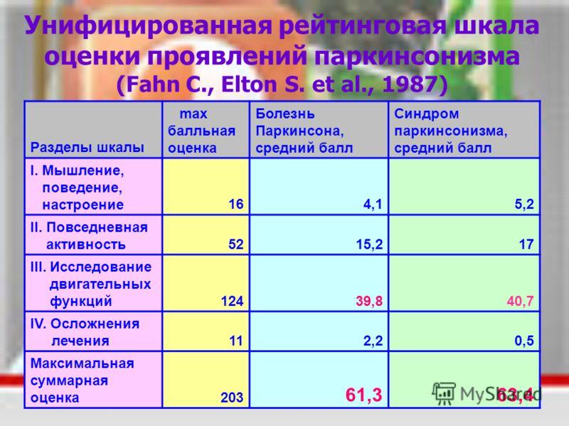 Унифицированная рейтинговая шкала оценки проявлений паркинсонизма (Fahn C., Elton S. et al., 1987) Разделы шкалы max балльная оценка Болезнь Паркинсона, средний балл Синдром паркинсонизма, средний балл I. Мышление, поведение, настроение164,15,2 II. П