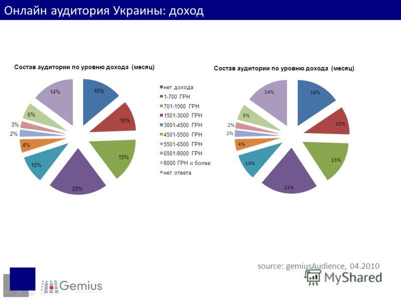Доходы интернет-пользователей source: gemiusAudience, 04.2010 Онлайн аудитория Украины: доход Состав аудитории по уровню дохода (месяц)