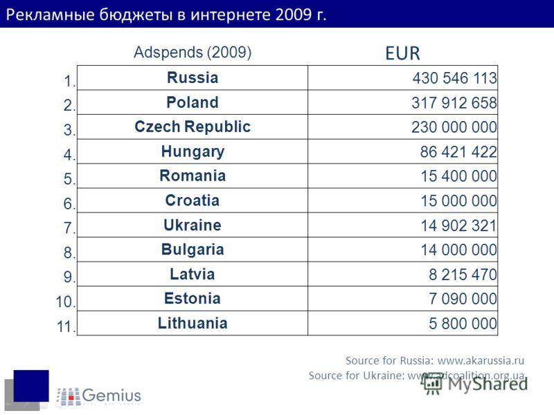 Доходы интернет-пользователей Рекламные бюджеты в интернете 2009 г. Adspends (2009) EUR 1. Russia430 546 113 2. Poland317 912 658 3. Czech Republic230 000 000 4. Hungary86 421 422 5. Romania15 400 000 6. Croatia15 000 000 7. Ukraine14 902 321 8. Bulg