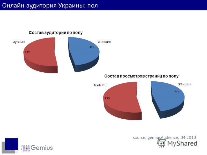 Пол интернет-пользователей source: gemiusAudience, 04.2010 Онлайн аудитория Украины: пол