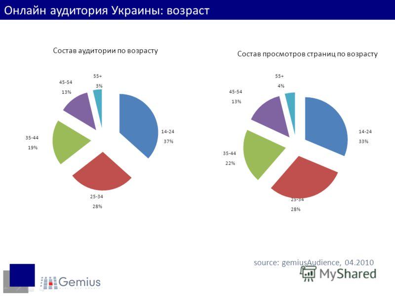 Состав аудитории по возрасту 25-34 28% 35-44 19% 14-24 37% 55+ 3% 45-54 13% Состав просмотров страниц по возрасту 35-44 22% 25-34 28% 14-24 33% 45-54 13% 55+ 4% source: gemiusAudience, 04.2010 Онлайн аудитория Украины: возраст