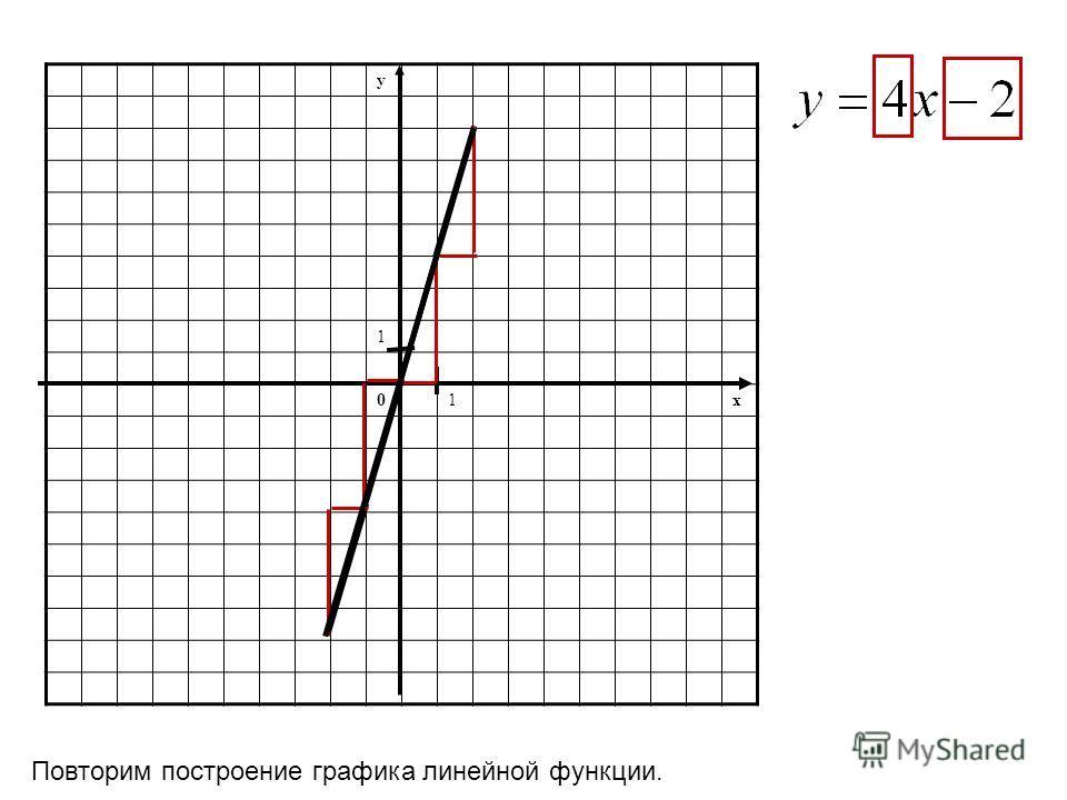 y 1 01x Повторим построение графика линейной функции.
