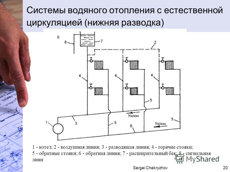 Sergei Chekryzhov20 Системы водяного отопления с естественной циркуляцией (нижняя разводка) 1 - котел; 2 - воздушная линия; 3 - разводящая линия; 4 - горячие стояки; 5 - обратные стояки; 6 - обратная линия; 7 - расширительный бак; 8 - сигнальная лини
