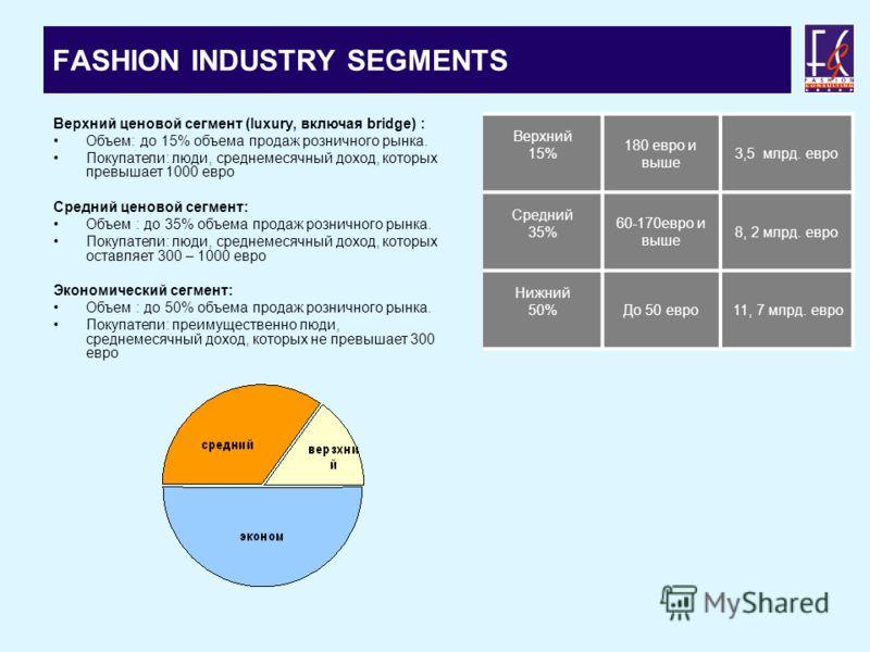 FASHION INDUSTRY SEGMENTS Верхний ценовой сегмент (luxury, включая bridge) : Объем: до 15% объема продаж розничного рынка. Покупатели: люди, среднемесячный доход, которых превышает 1000 евро Средний ценовой сегмент: Объем : до 35% объема продаж розни