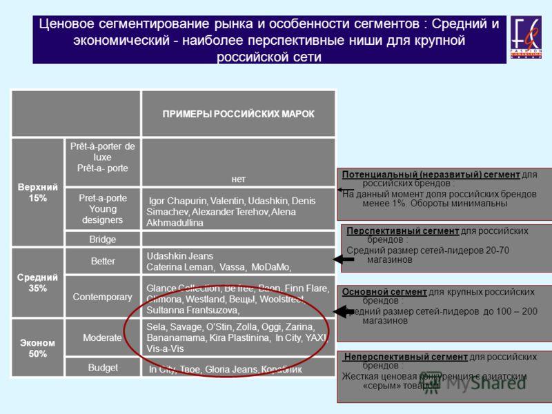 Ценовое сегментирование рынка и особенности сегментов : Средний и экономический - наиболее перспективные ниши для крупной российской сети ПРИМЕРЫ РОССИЙСКИХ МАРОК Верхний 15% Prêt-à-porter de luxe Prêt-a- porte нет Pret-a-porte Young designers Igor C