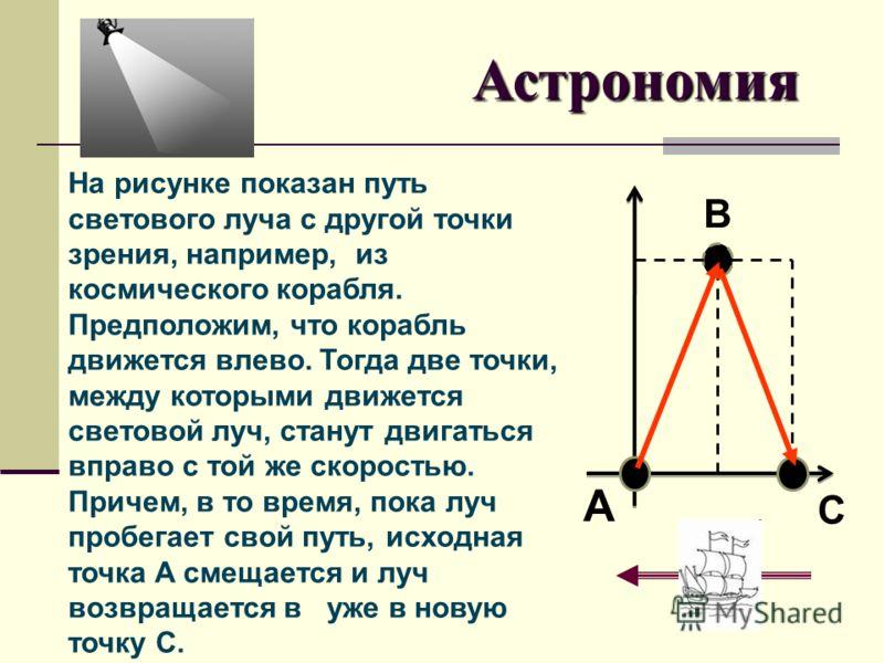 На рисунке показан путь светового луча с другой точки зрения, например, из космического корабля. Предположим, что корабль движется влево. Тогда две точки, между которыми движется световой луч, станут двигаться вправо с той же скоростью. Причем, в то