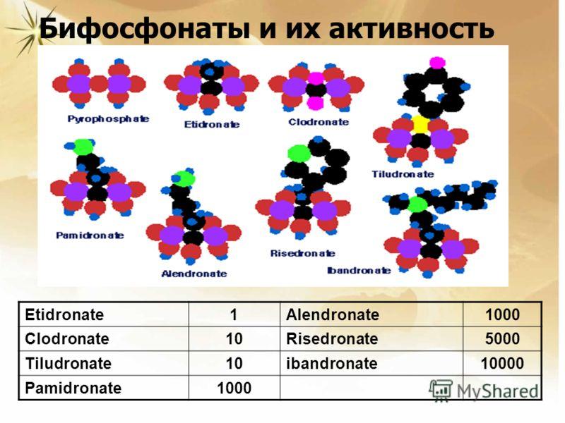 Бифосфонаты и их активность Etidronate1Alendronate1000 Clodronate10Risedronate5000 Tiludronate10ibandronate10000 Pamidronate1000