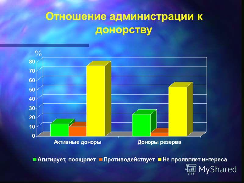 Отношение администрации к донорству %