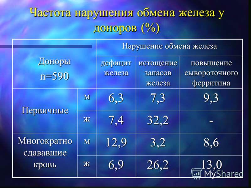 Частота нарушения обмена железа у доноров (%) Донорыn=590 Нарушение обмена железа дефицит железа истощение запасов железа повышение сывороточного ферритина Первичныем6,37,39,3 ж7,432,2- Многократно сдававшие кровь м12,93,28,6 ж6,926,213,0
