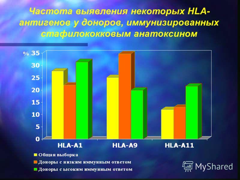 Частота выявления некоторых HLA- антигенов у доноров, иммунизированных стафилококковым анатоксином