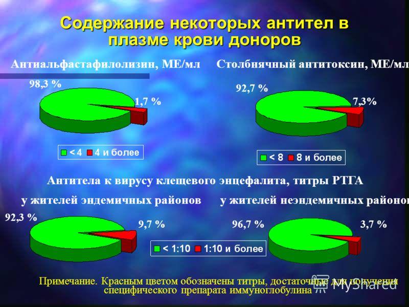 Содержание некоторых антител в плазме крови доноров Антиальфастафилолизин, МЕ/мл 1,7 % 98,3 % 92,7 % 7,3% Столбнячный антитоксин, МЕ/мл Антитела к вирусу клещевого энцефалита, титры РТГА у жителей эндемичных районов у жителей неэндемичных районов 9,7