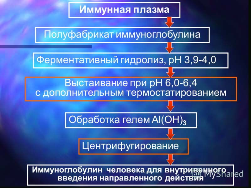 Иммунная плазма Полуфабрикат иммуноглобулина Ферментативный гидролиз, рН 3,9-4,0 Выстаивание при рН 6,0-6,4 с дополнительным термостатированием Обработка гелем Al(OH) 3 Центрифугирование Иммуноглобулин человека для внутривенного введения направленног