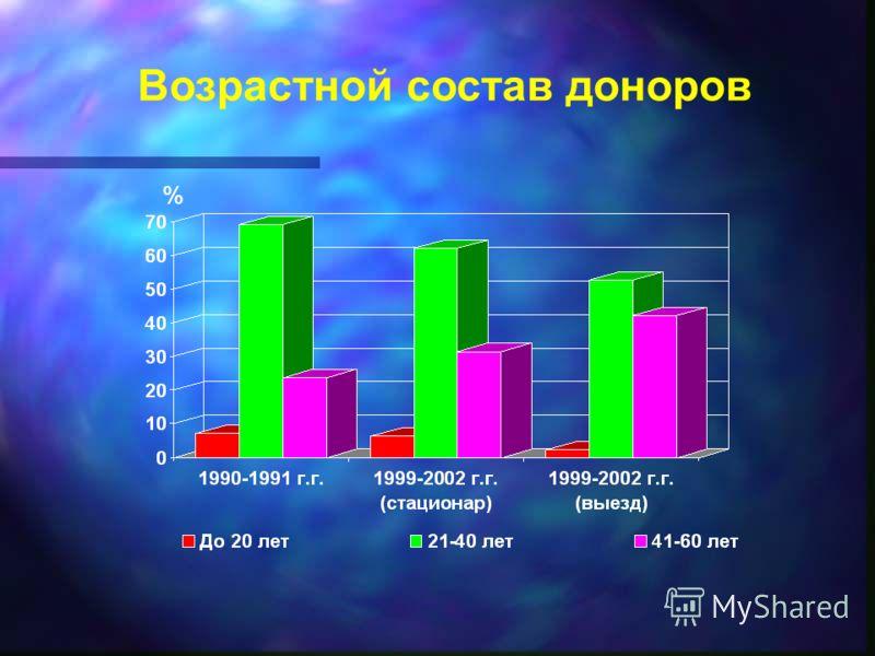Возрастной состав доноров %