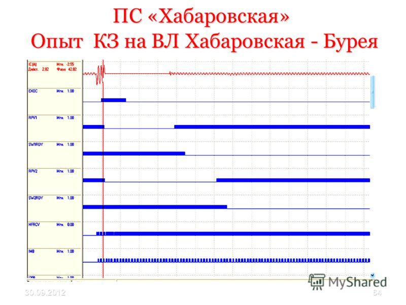 30.07.201264 ПС «Хабаровская» Опыт КЗ на ВЛ Хабаровская - Бурея