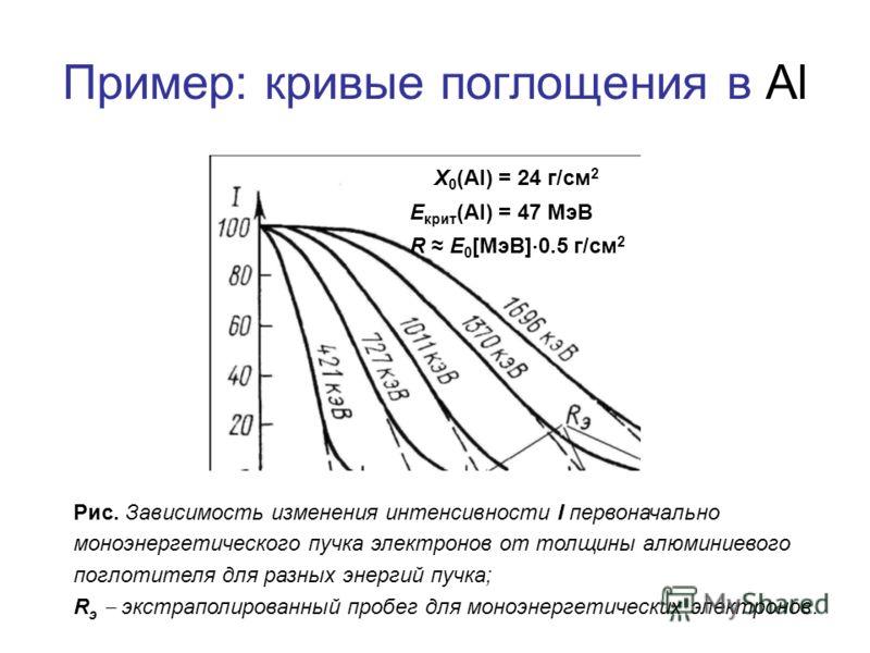 Пример: кривые поглощения в Al Рис. Зависимость изменения интенсивности I первоначально моноэнергетического пучка электронов от толщины алюминиевого поглотителя для разных энергий пучка; R э экстраполированный пробег для моноэнергетических электронов