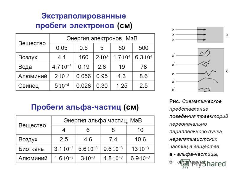 Вещество Энергия электронов, МэВ 0.050.5550500 Воздух4.1160 2. 1.7. 6.3. Вода 4.7. 0.192.61978 Алюминий 2. 0.0560.954.38.6 Свинец 5. 0.0260.301.252.5 Экстраполированные пробеги электронов (см) Вещество Энергия альфа-частиц, МэВ 46810 Воздух2.54.67.41