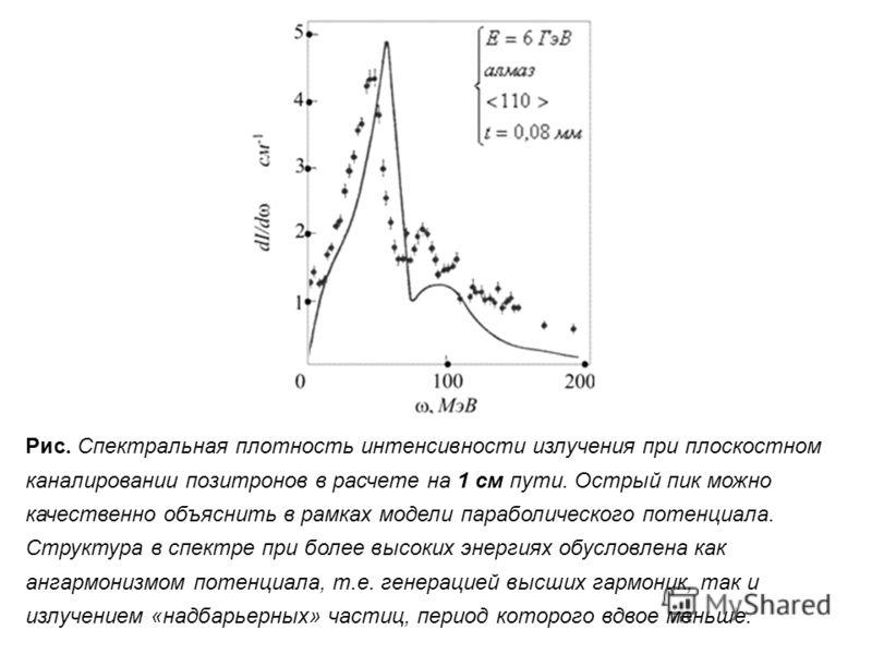 Рис. Спектральная плотность интенсивности излучения при плоскостном каналировании позитронов в расчете на 1 см пути. Острый пик можно качественно объяснить в рамках модели параболического потенциала. Структура в спектре при более высоких энергиях обу