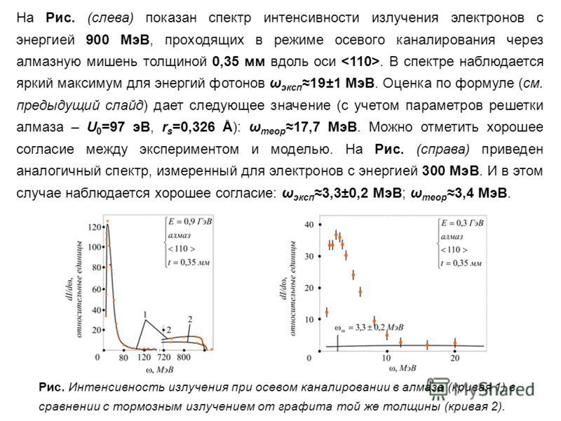 На Рис. (слева) показан спектр интенсивности излучения электронов с энергией 900 МэВ, проходящих в режиме осевого каналирования через алмазную мишень толщиной 0,35 мм вдоль оси. В спектре наблюдается яркий максимум для энергий фотонов ω эксп19±1 МэВ.