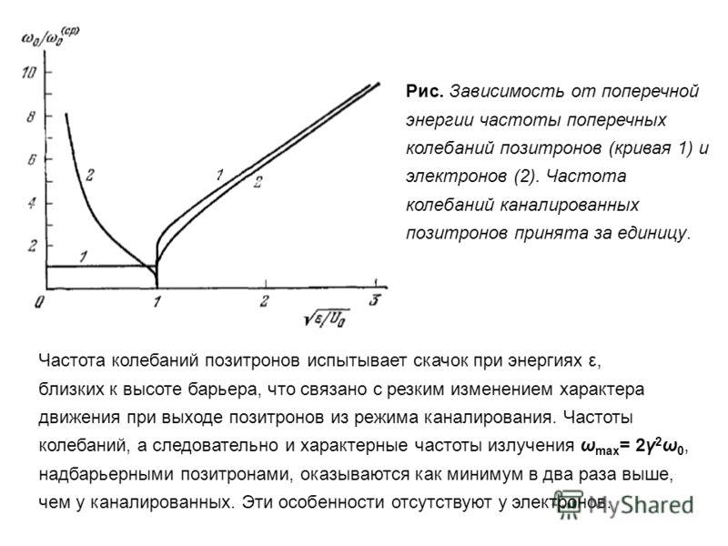 Рис. Зависимость от поперечной энергии частоты поперечных колебаний позитронов (кривая 1) и электронов (2). Частота колебаний каналированных позитронов принята за единицу. Частота колебаний позитронов испытывает скачок при энергиях ε, близких к высот