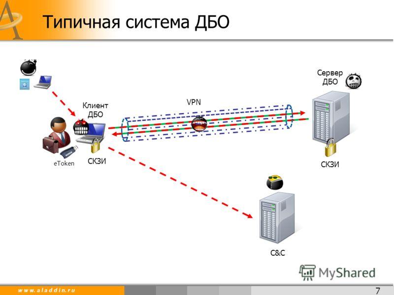 w w w. a l a d d i n. r u 7 Типичная система ДБО Сервер ДБО Клиент ДБО СКЗИ eToken C&C VPN