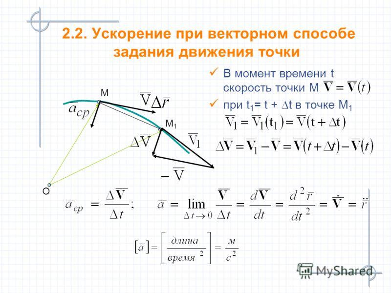 М М1М1 O 2.2. Ускорение при векторном способе задания движения точки В момент времени t скорость точки М при t 1 = t + t в точке М 1 В момент времени t скорость точки М при t 1 = t + t в точке М 1