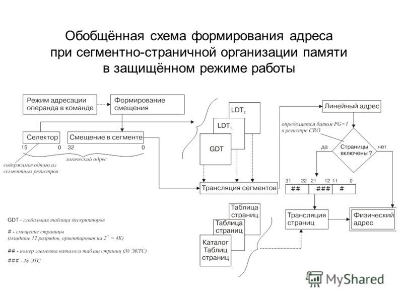 Обобщённая схема формирования адреса при сегментно-страничной организации памяти в защищённом режиме работы
