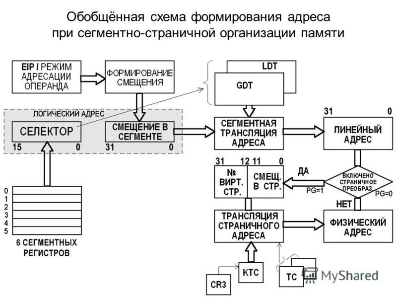 Обобщённая схема формирования адреса при сегментно-страничной организации памяти