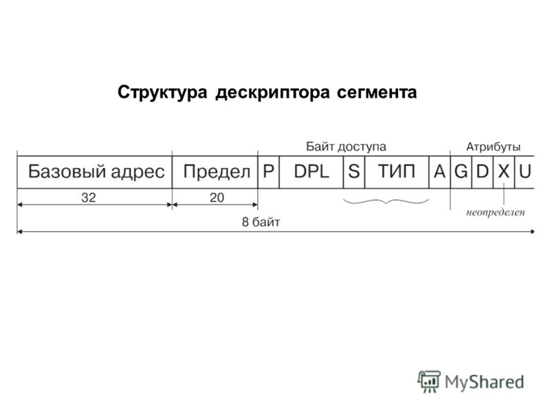 Структура дескриптора сегмента