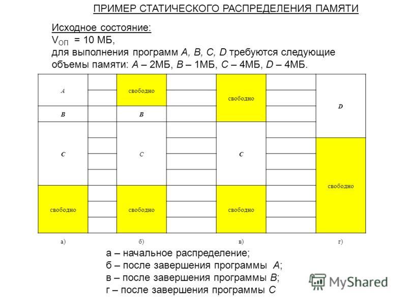 Aсвободно D BB CCC a)a)б)в)г) a – начальное распределение; б – после завершения программы A; в – после завершения программы B; г – после завершения программы C Исходное состояние: V ОП = 10 МБ, для выполнения программ A, B, C, D требуются следующие о