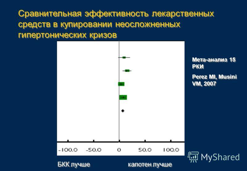 Сравнительная эффективность лекарственных средств в купировании неосложненных гипертонических кризов БКК лучше капотен лучше Мета-анализ 15 РКИ Perez MI, Musini VM, 2007 Мета-анализ 15 РКИ Perez MI, Musini VM, 2007