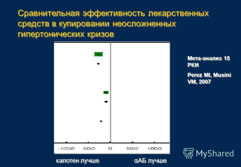 Сравнительная эффективность лекарственных средств в купировании неосложненных гипертонических кризов капотен лучше αАБ лучше Мета-анализ 15 РКИ Perez MI, Musini VM, 2007 Мета-анализ 15 РКИ Perez MI, Musini VM, 2007