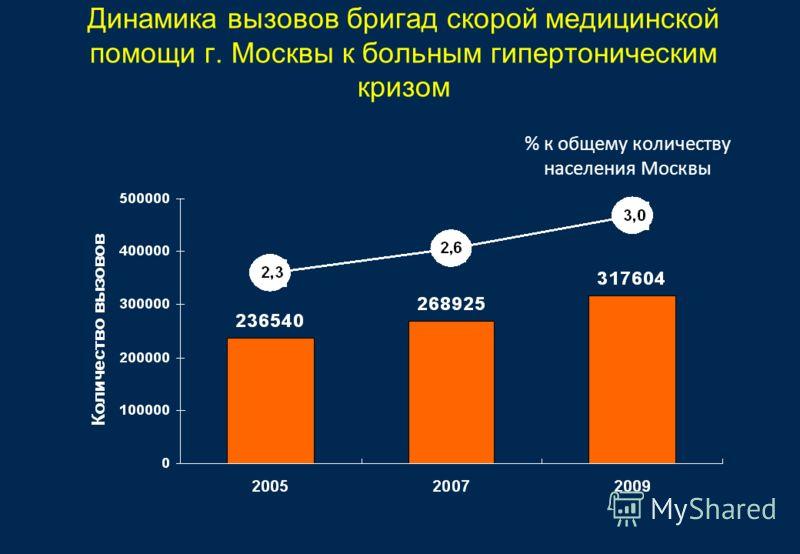 Динамика вызовов бригад скорой медицинской помощи г. Москвы к больным гипертоническим кризом % к общему количеству населения Москвы