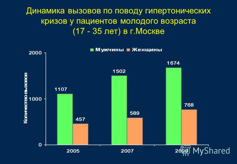 Динамика вызовов по поводу гипертонических кризов у пациентов молодого возраста (17 - 35 лет) в г.Москве
