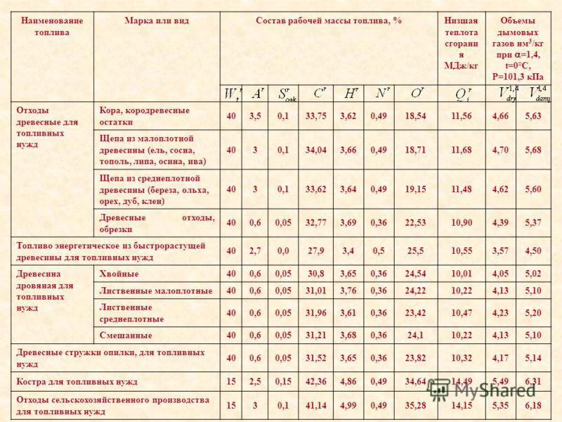 Наименование топлива Марка или вид Состав рабочей массы топлива, % Низшая теплота сгорани я МДж/кг Объемы дымовых газов нм 3 /кг при =1,4, t=0°C, P=101,3 кПа Отходы древесные для топливных нужд Кора, кородревесные остатки 403,50,133,753,620,4918,5411