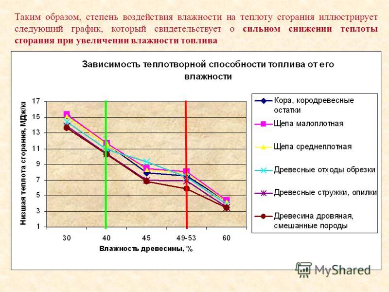 Таким образом, степень воздействия влажности на теплоту сгорания иллюстрирует следующий график, который свидетельствует о сильном снижении теплоты сгорания при увеличении влажности топлива