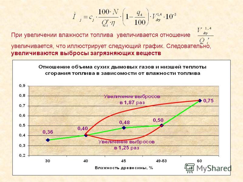 При увеличении влажности топлива увеличивается отношение увеличивается, что иллюстрирует следующий график. Следовательно, увеличиваются выбросы загрязняющих веществ
