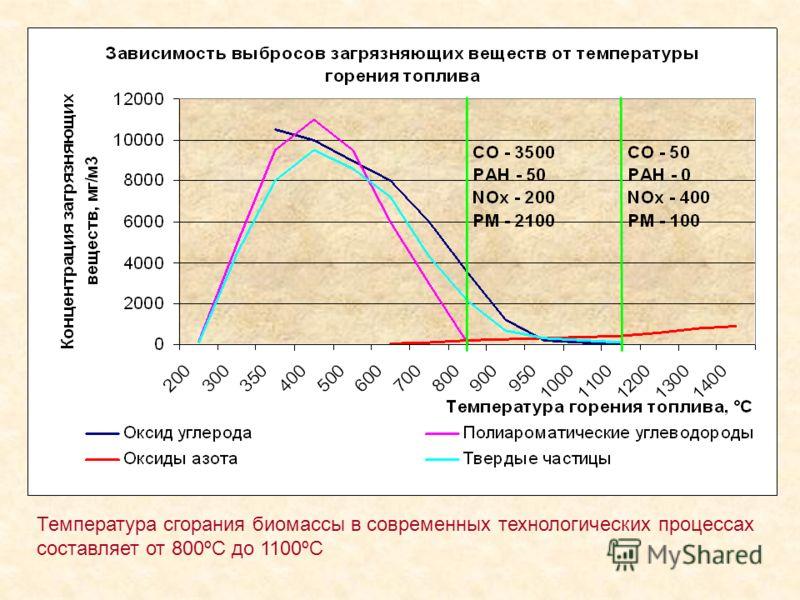 Температура сгорания биомассы в современных технологических процессах составляет от 800ºС до 1100ºС
