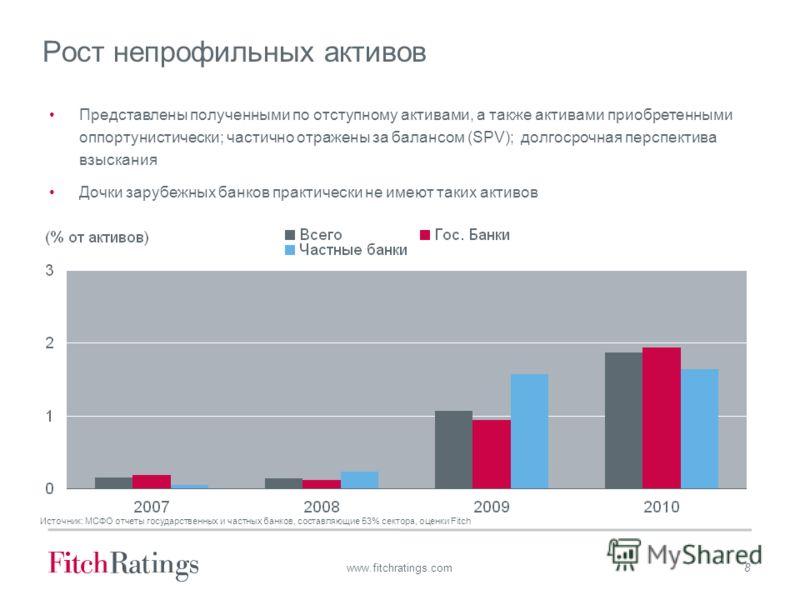 8 www.fitchratings.com Рост непрофильных активов Источник: МСФО отчеты государственных и частных банков, составляющие 53% сектора, оценки Fitch Представлены полученными по отступному активами, а также активами приобретенными оппортунистически; частич