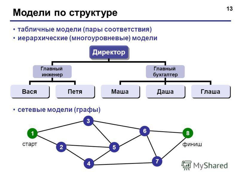 13 Модели по структуре табличные модели (пары соответствия) иерархические (многоуровневые) модели сетевые модели (графы) Директор Главный инженер ВасяПетя Главный бухгалтер МашаДашаГлаша старт финиш 1 3 2 4 6 7 8 5