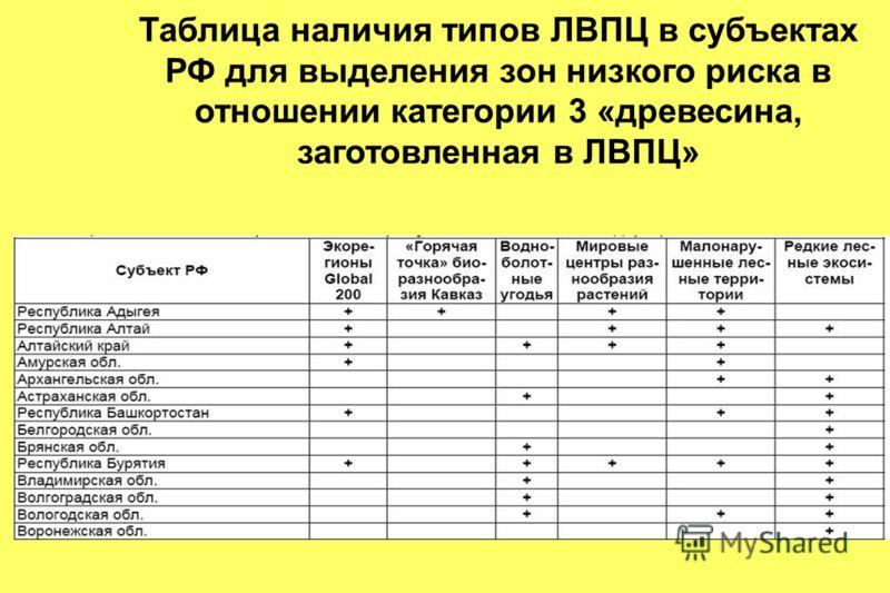 Таблица наличия типов ЛВПЦ в субъектах РФ для выделения зон низкого риска в отношении категории 3 «древесина, заготовленная в ЛВПЦ»
