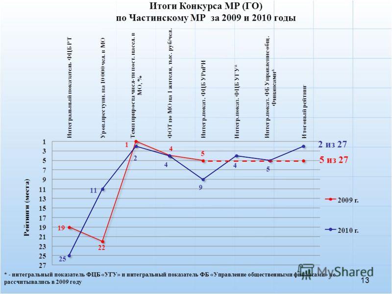 13 Итоги Конкурса МР (ГО) по Частинскому МР за 2009 и 2010 годы 5 из 27 2 из 27 * - интегральный показатель ФЦБ «УГУ» и интегральный показатель ФБ «Управление общественными финансами» не рассчитывались в 2009 году