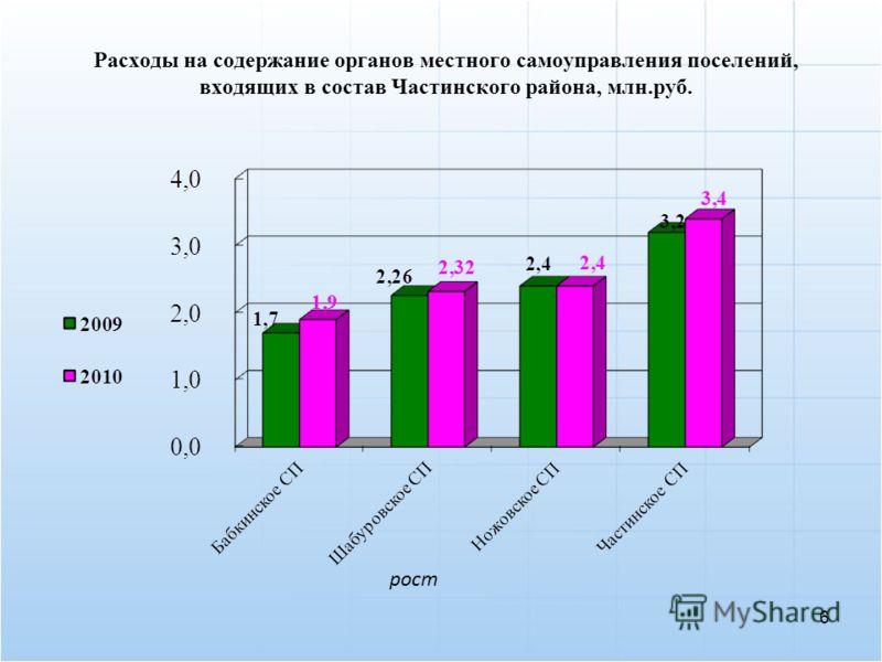 Расходы на содержание органов местного самоуправления поселений, входящих в состав Частинского района, млн.руб. рост 6